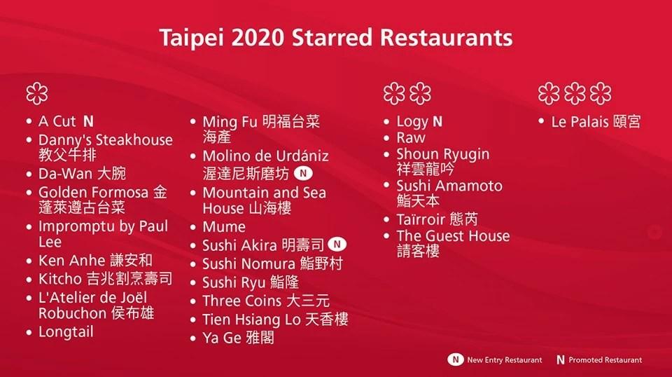 2020臺北與臺中米其林名單(星等/米其林必比登推介/米其林餐盤)