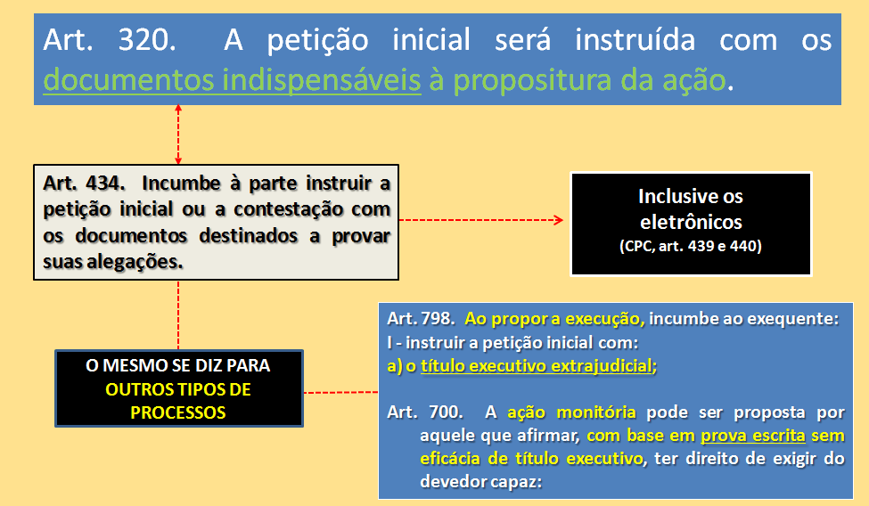 Documentos essenciais à propositura da ação CPC/2015 - Prof. Alberto Bezerra