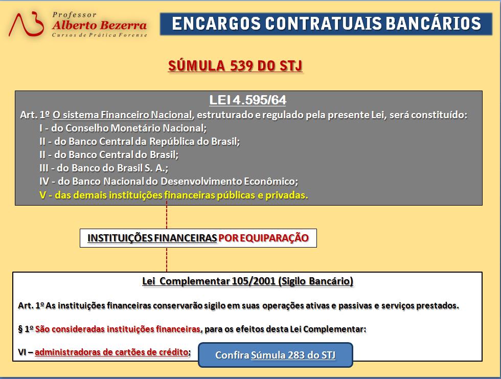 Seja especialista em Direito Bancário - Kit de Peças processuais  PETIÇÕES ONLINE 