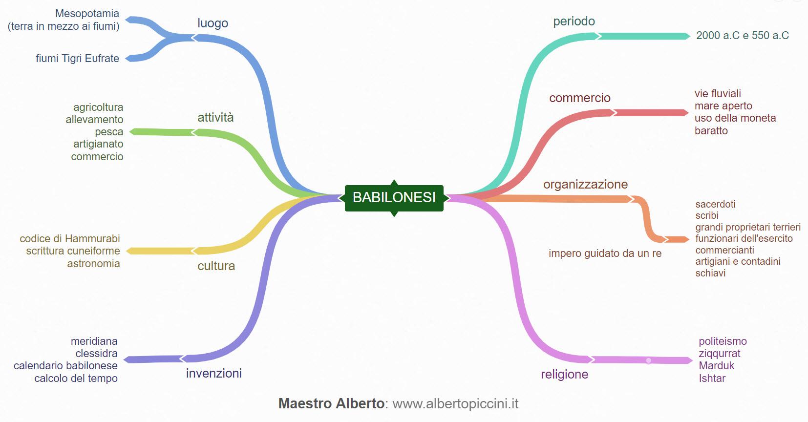 Mappe Concettuali E Schemi Di Sintesi Per La Scuola Primaria I