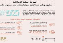 Photo of «الهوية البيئية الإماراتية» مشروع جديد لقياس معدل ونسبة استهلاك المياه والكهرباء والغاز الطبيعي و…