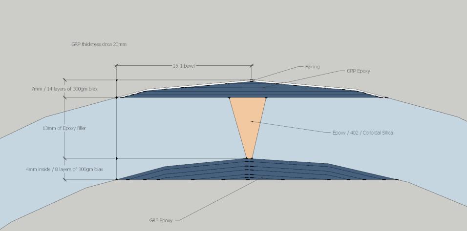 Keel repair design