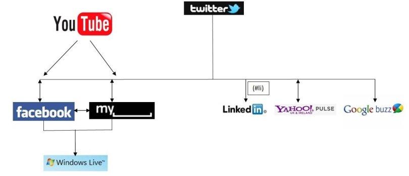 Social Data Flow