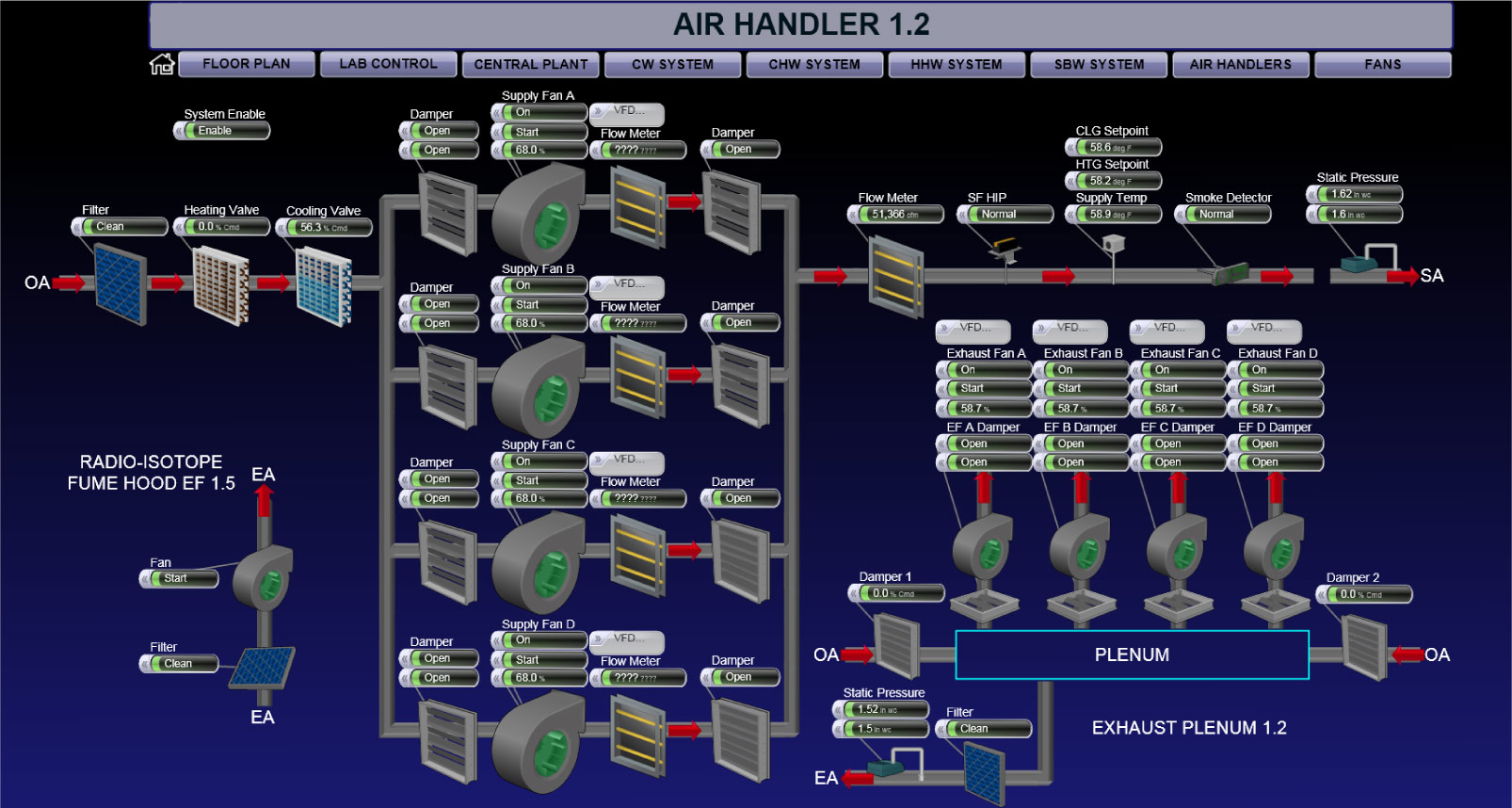 Example of a Building Automation System, a Air Handler System