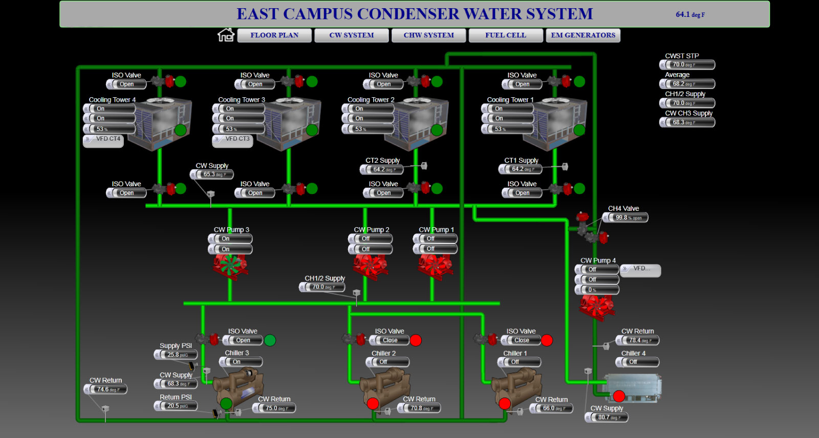 Example of Building Automation System, a Condenser Water Systsem