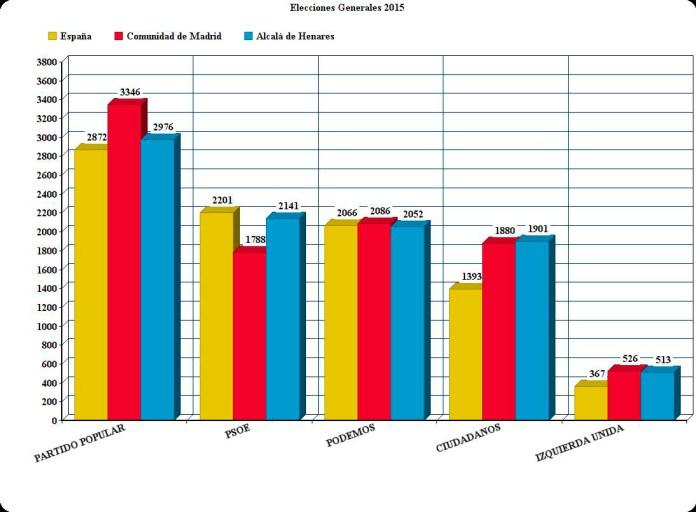 Comparativas resultados 20D