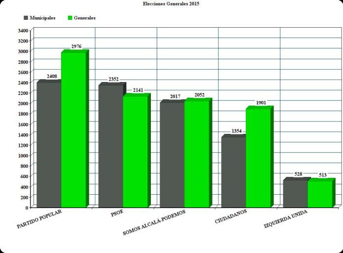 Comparativa municipales y generales en Alcalá de Henares
