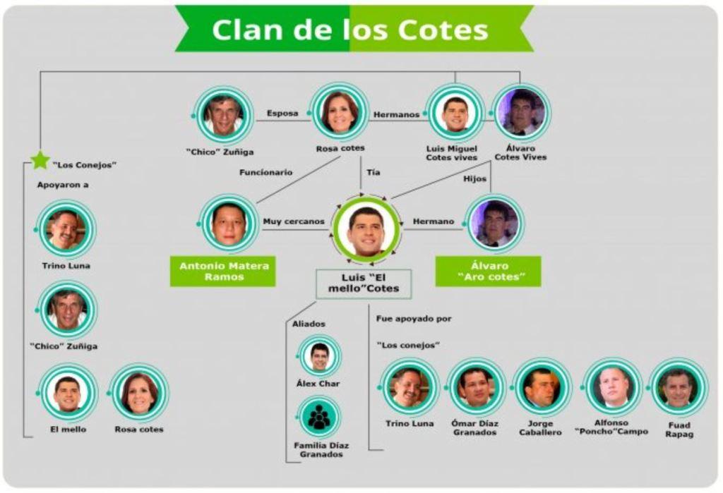 Los Cotes: ¿Clan político u organización delictiva? – AlCarajo.org