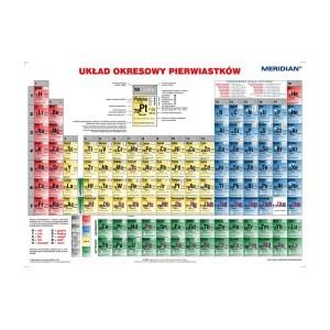 Ścienny układ okresowy pierwiastków - informacje chemiczne