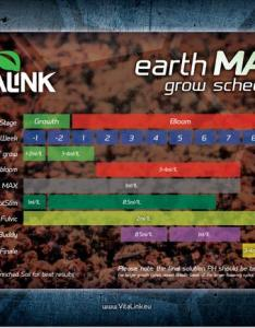 Feeding schedule for vitalink earth max also nutrients available at alchimiaweb alchimia blog rh