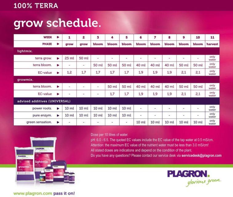 Feeding schedule for Plagron 100% Terra nutrients