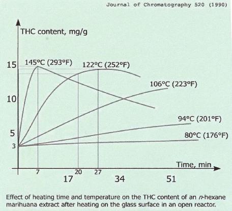 Le THC a besoin d'être chauffé à une certaine température pour devenir actif