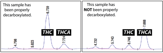 Décarboxylation du THC