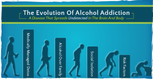 The Evolution of Alcohol Addiction