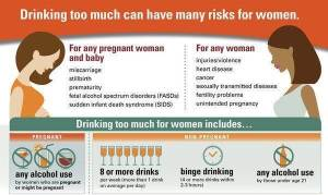 Risks Associated with Alcohol