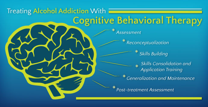 Cognitive Behavioral Therapy Image