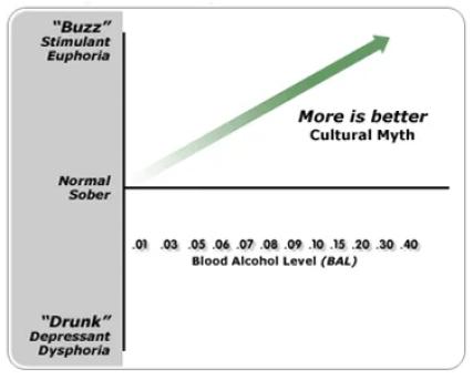 biphasic curve
