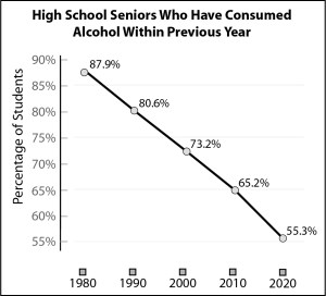 High school seniors who have consumed alcohol within the previous year