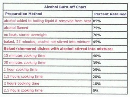 foods contain alcohol