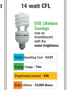 Lightbulb comparison lumens also how to buy  light bulb in  language of the intersect rh alconlighting
