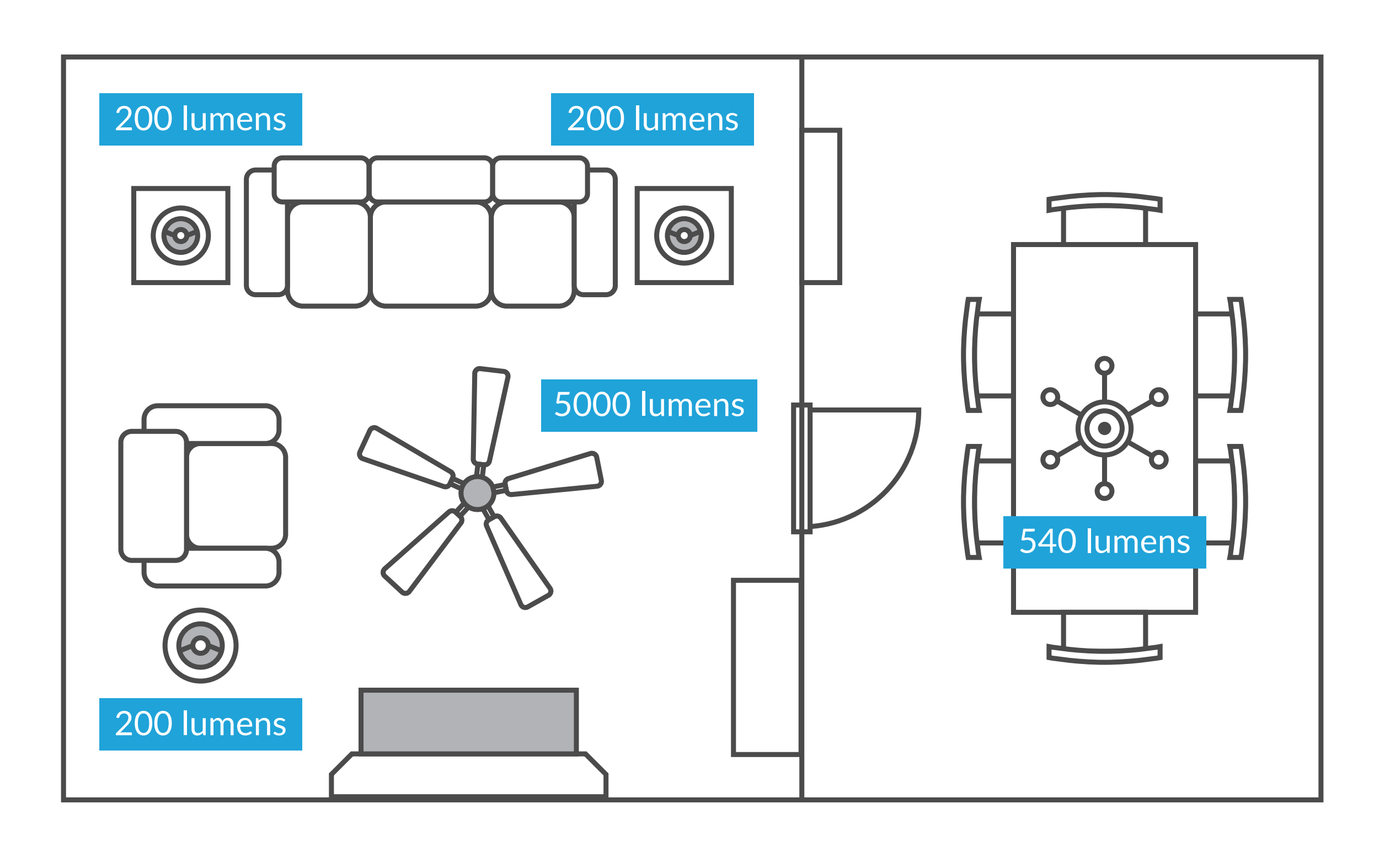 how to determine how many lumens you ll