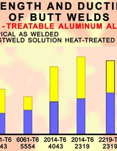 Strength and ductility chart also  have problems passing the tensile test requirements with  rh alcotec