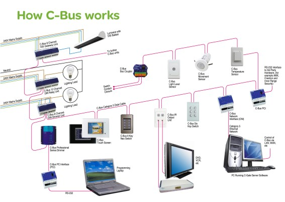 Home Automation Wiring Systems
