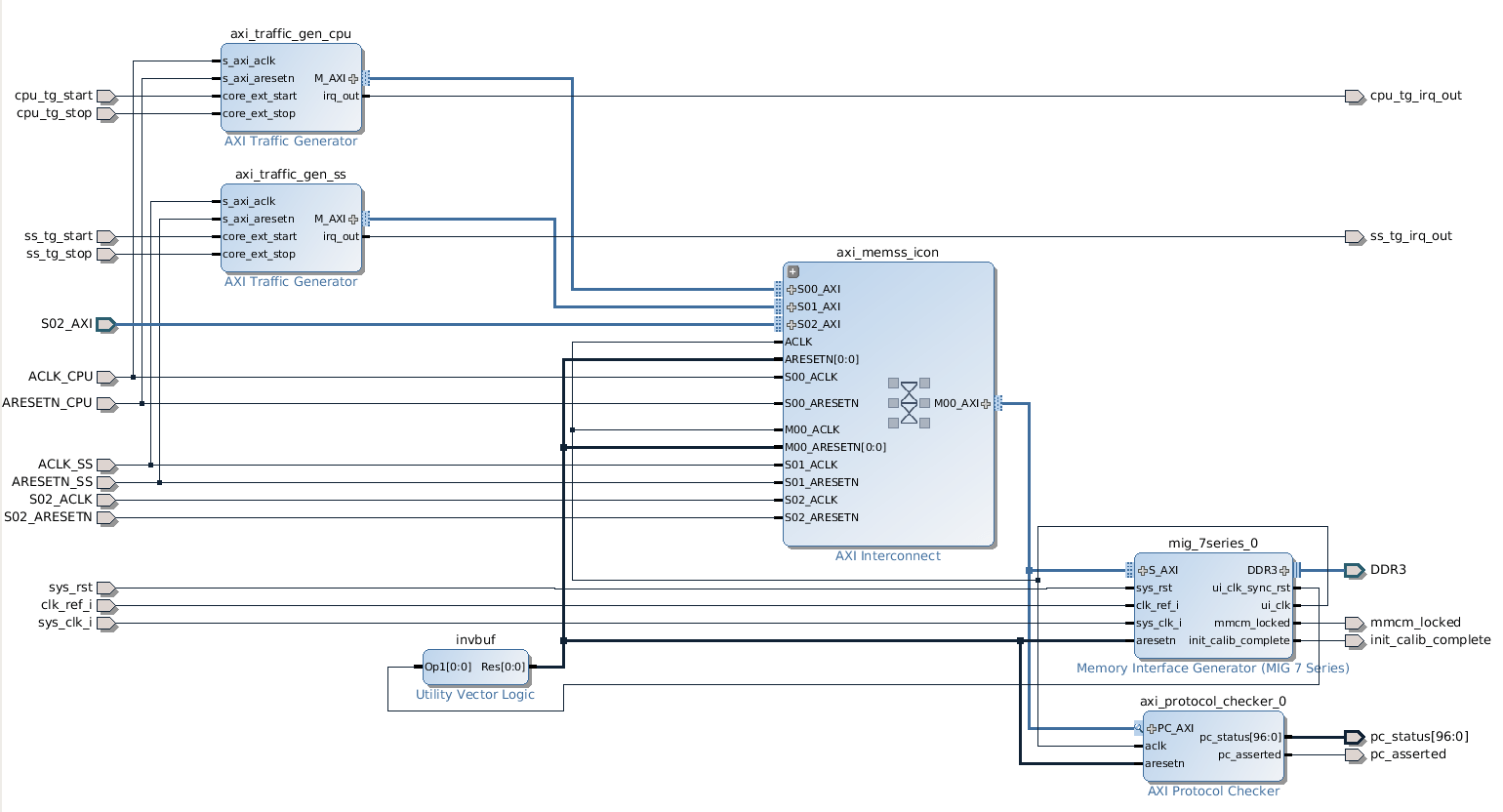 hight resolution of ddr3 memory subsystem in the vivado diagram editor