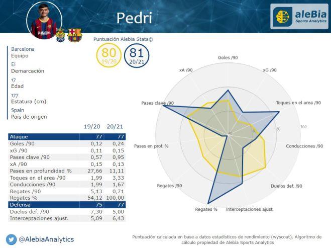 pedri-radar-2020