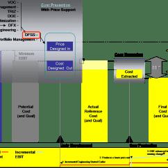 Logixpro Traffic Light Ladder Diagram 1995 Jayco Tent Trailer Wiring Plc Circuit Signal