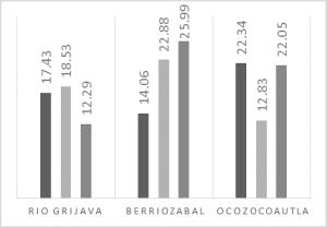 Resultados de la prueba a compresión simple en la fase 1 (Kg/cm2)