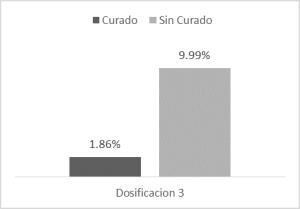 Resultados de la prueba de absorción de agua en la fase 2, (Porciento)