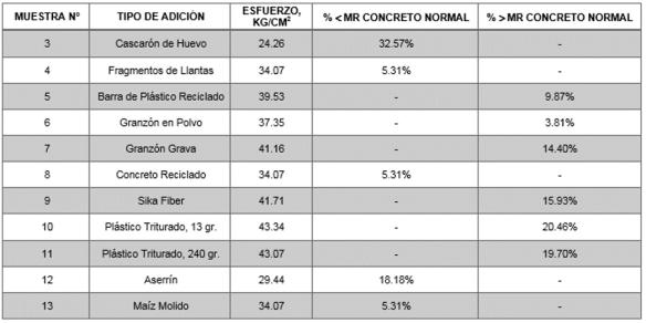 Comparativa de resultados para valores menores y mayores respecto al concreto normal