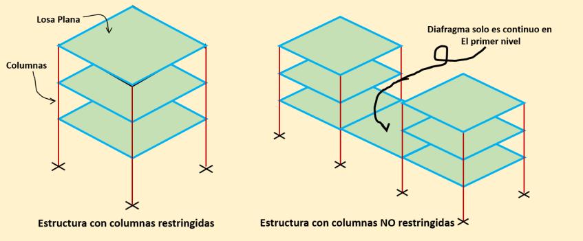 Las losas y vigas, deben restringir de forma ortogonal a todas las columnas en cada nivel