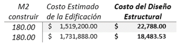 Tabla comparativa entre el método del CMIC y la FCARM, para el cálculo de honorarios para Diseño Estructural en el sector privado.