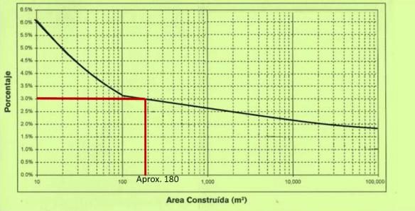 Calculo del factor para el diseño estructural, según CMIC.