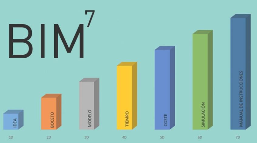 Figura 1. Siete fases del ciclo de vida de un proyecto BIM.