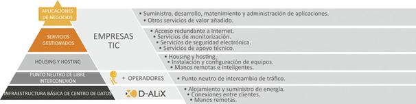 Pirámide de servicios del NAP de Tenerife