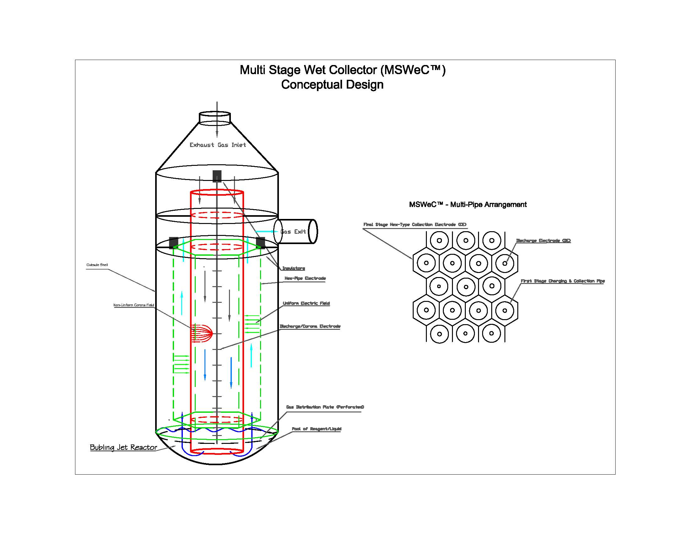 Multi Stage Collector Wet Electrostatic Precipitator So3