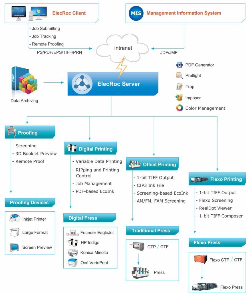 Founder ElecRoc Workflow