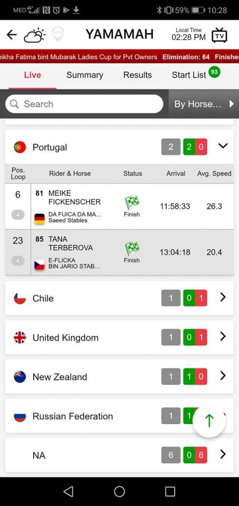 Dois cavalos da criação de Filipe Cacheirinha e Ana Barbas classificaram-se onte...