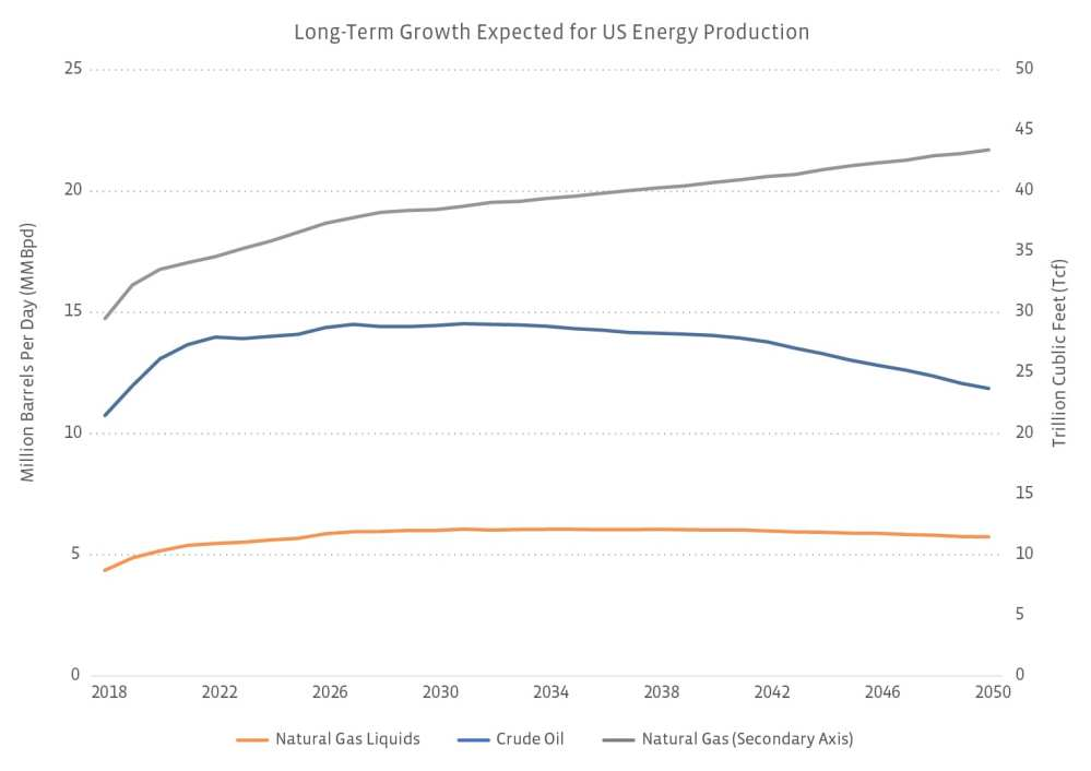 medium resolution of source us energy information administration annual energy outlook 2019