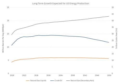 small resolution of source us energy information administration annual energy outlook 2019