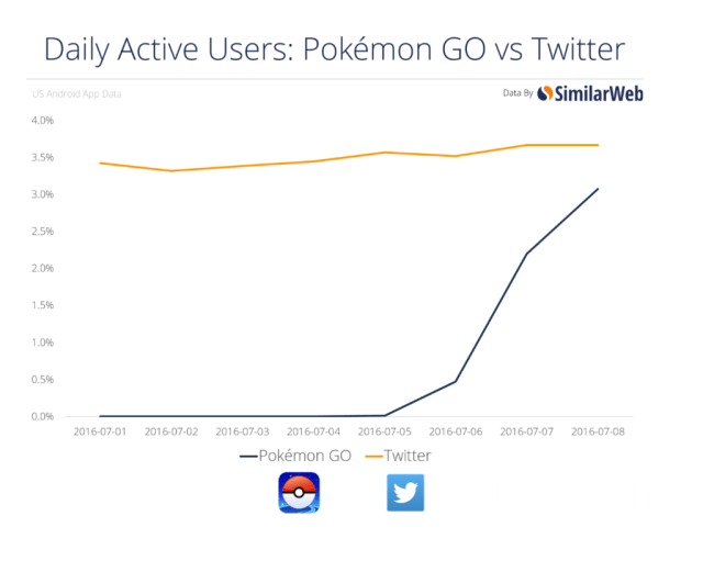 Pokemon go y twitter