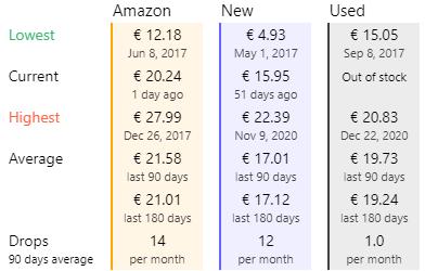 Risparmiare su Amazon confronto markets