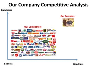 competitive analysis matrix pitch delle startup alessia camera