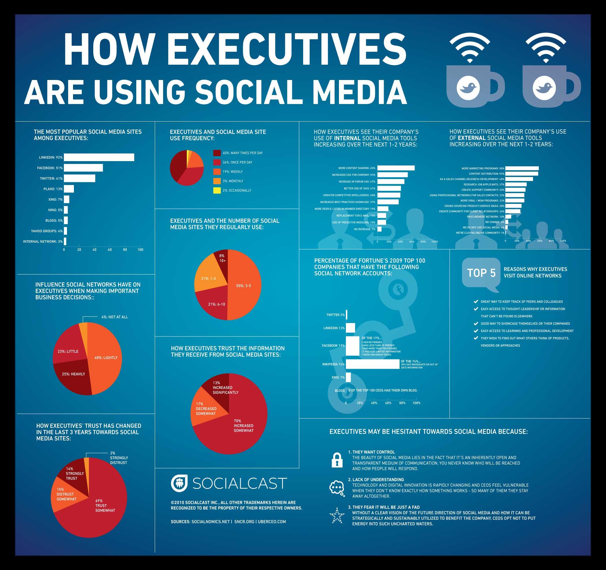 Web 2 0 E Il Marketing Nei Social Network Servizi Linux