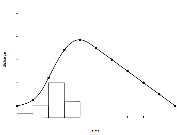 Figure 3. Hydrograph following urbanisation