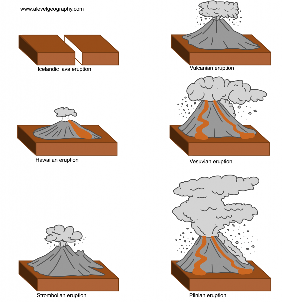 Types of eruptions