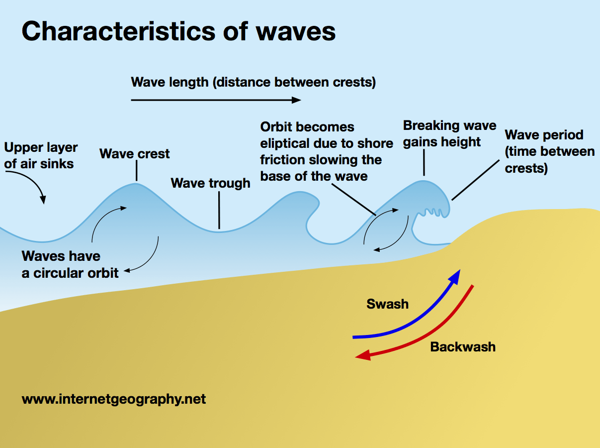 hight resolution of characteristics of a wave